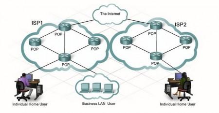 Топология компьютерной сети POP