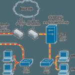 Маршрутизация в компьютерных сетях