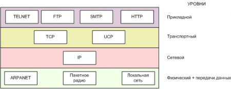 Протоколы TCP/IP