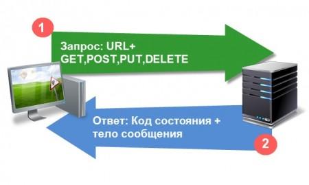 WWW самый известный сервис Интернет