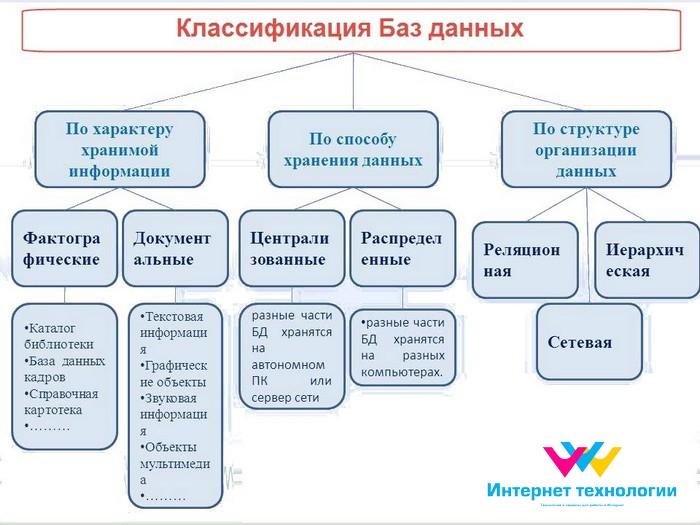 Типы базы данных схемы