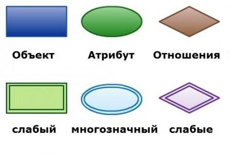 ER-Diagram-элементы