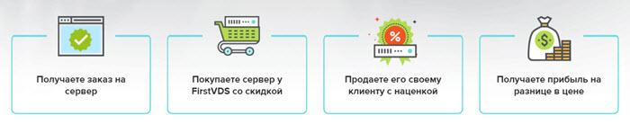 реселлинг-сервера