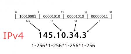 Адрес IPv4