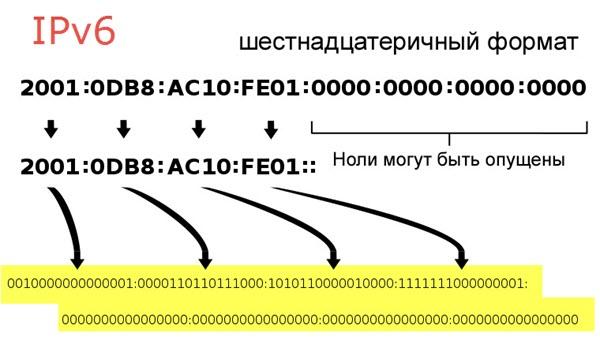 IP адрес IPv6
