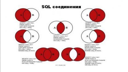 соединения SQL