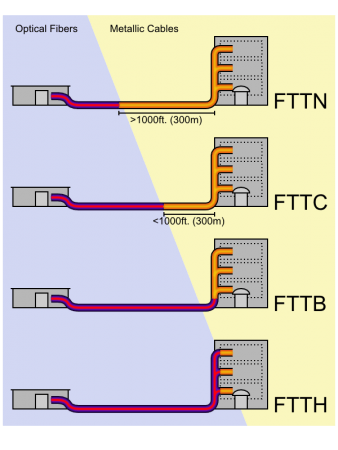 FTTB технология