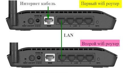 Как подключить роутер к роутеру через кабель