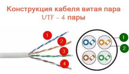 Конструкция кабелей TP