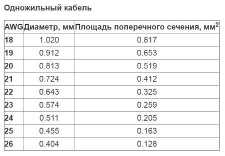 таблица соответствий AWG и сечений в мм