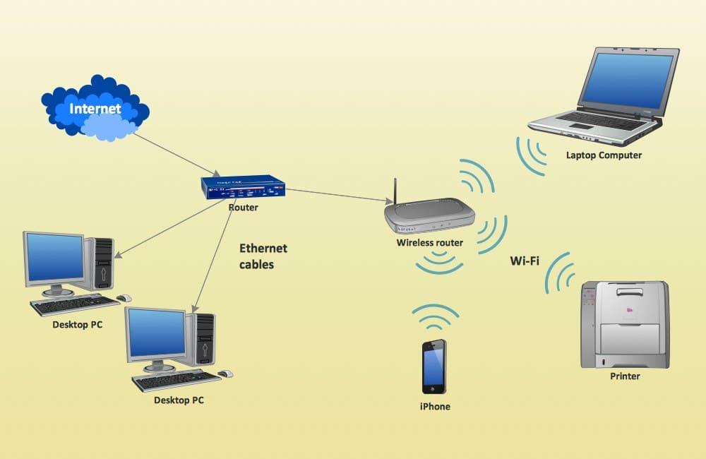 диаграмма домашней сети пример