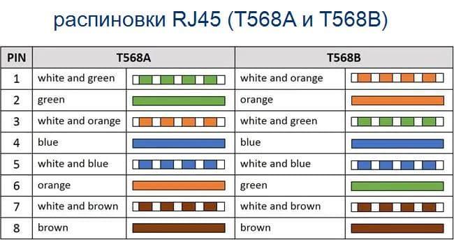 Фото Распиновка контактов разъемов R J45, T568A и T568B.